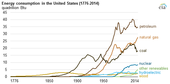 Eia On Twitter Energy Hydro Electric Energy Consumption