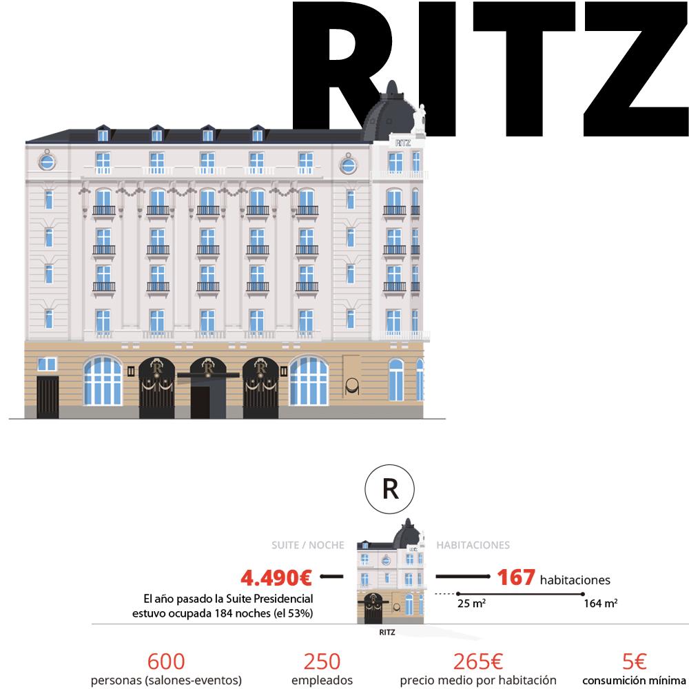 Hoteles De Lujo En Madrid Hoteles De Lujo Hoteles Lujos