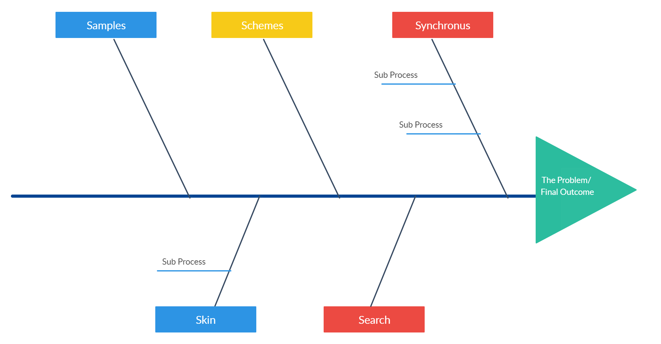 A Fishbone Diagram Template That Can Be Used In The Sales