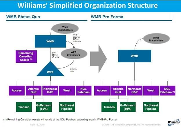 Williams, organization, chart, merger, acquisition, pipelines - how to organize chart examples