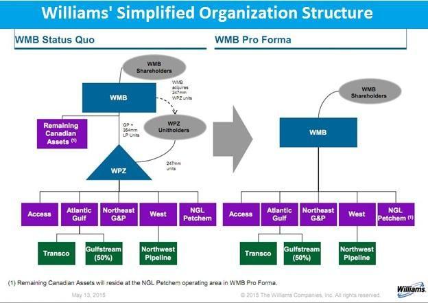 Williams organization chart merger acquisition pipelines williams organization chart merger acquisition pipelines midstream oil ccuart Image collections