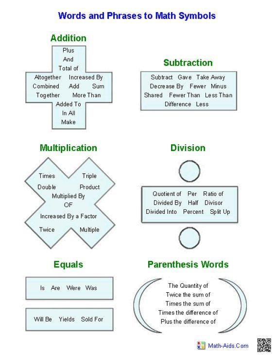 Words In Algebraic Expressions Handout Great For PreAlgebra
