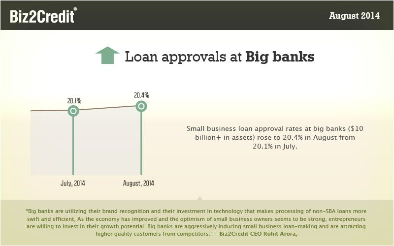 Small Business Approval Rates At Big Banks Rose To 20 4 In August 2014 Small Business Lending Small Business Loans Business Loans