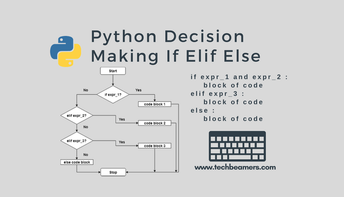 This tutorial describes the use of Python if else, if-elif-else
