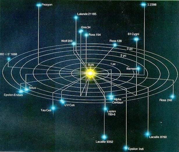 Stellar Properties Astronomy Pinterest - Astronomical map of galaxies in the us