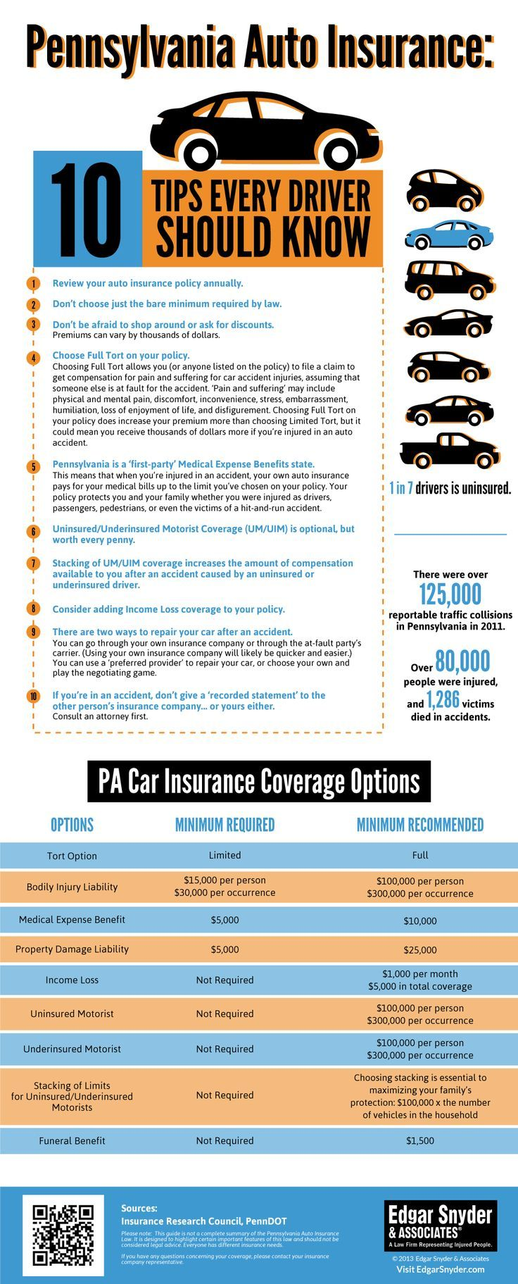 10 Pennsylvania Auto Insurance Tips Infographic Tips and