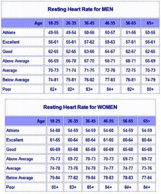 Resting Heart Rate Chart  Exercise    Heart Rate And