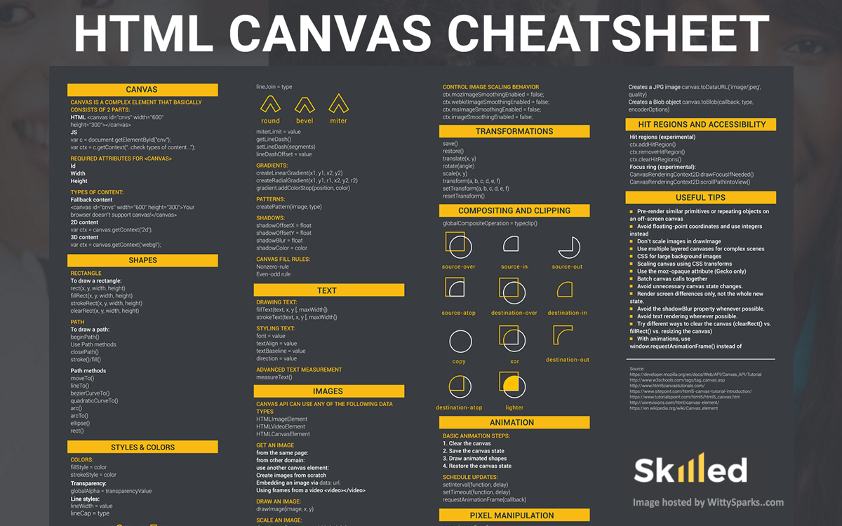 HTML Canvas Element The Way of The Future in 2020