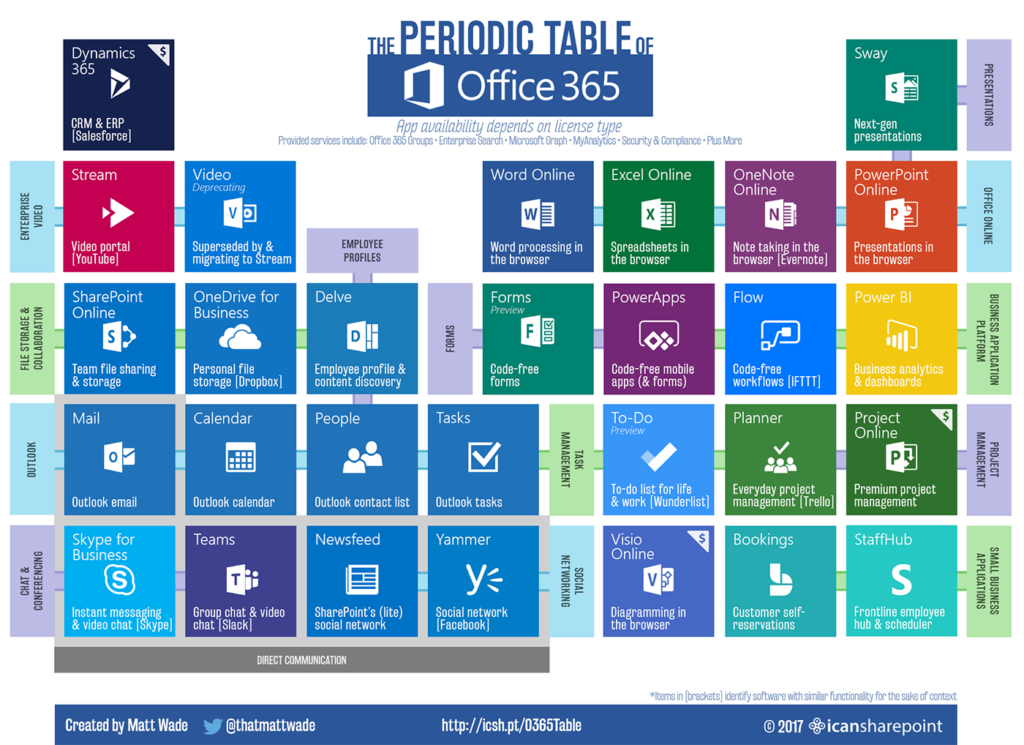 The Periodic Table of Office 365 is a graphical