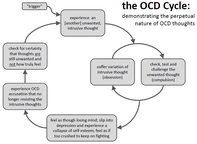 Ocd Cycle Repinned By Kim Peterson Kimscounselingcorner