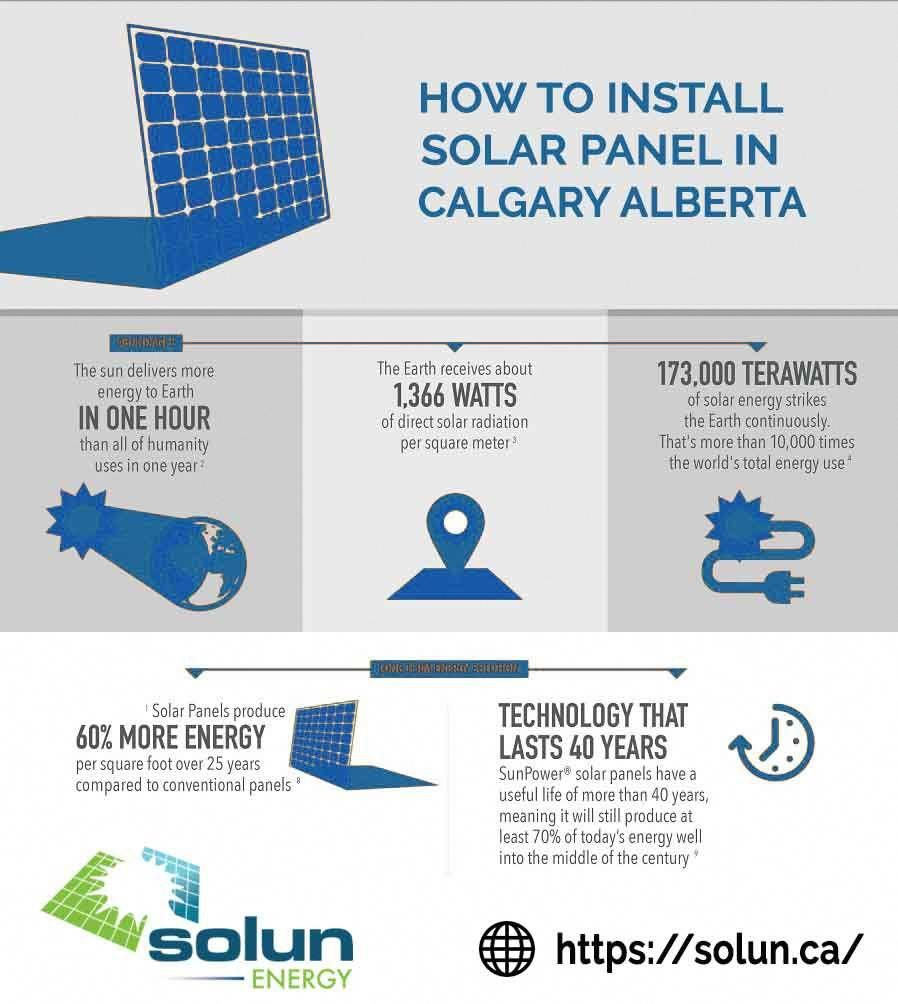 Solun Energy Is The Best And The Most Reliable Solar Design And Panel Installations Company Calgary Solarenergy S Solar Power House Solar Energy Solar Panels