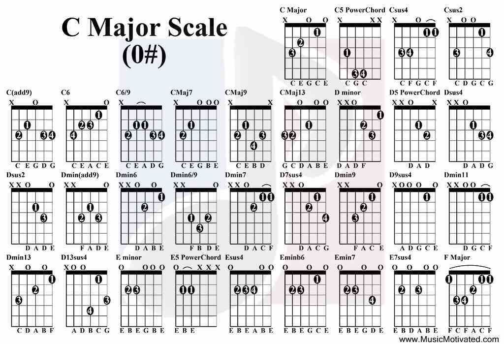 C-Major-Scale-guitar-chord-tabs.jpg (1024×699) | instrumental ...