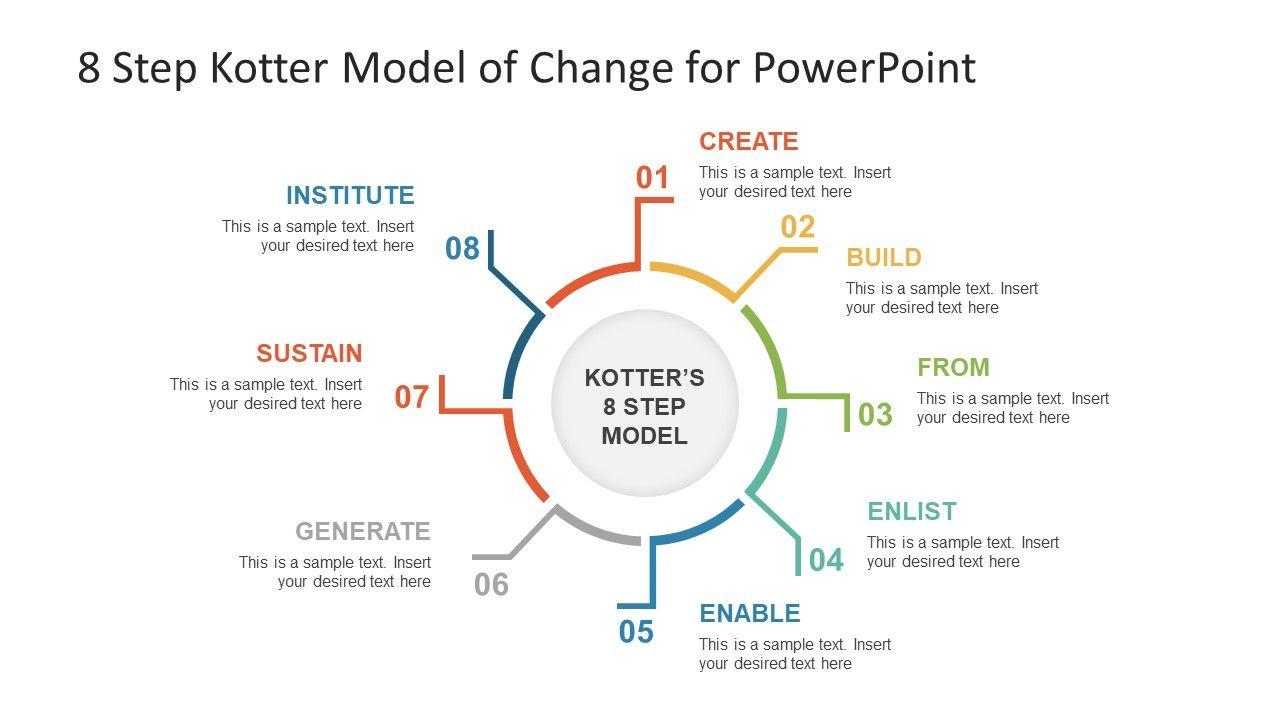 8 Step Kotter Model Of Change Powerpoint Template Slidemodel Powerpoint Templates Powerpoint Templates