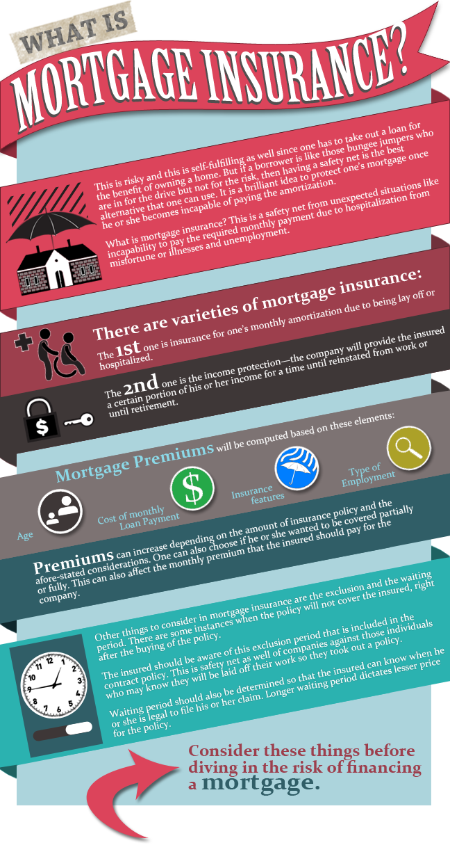 Infographic What Is Mortgage Insurance Http Www