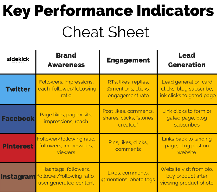 sales key performance indicators template - easy to read table of important key performance indicators