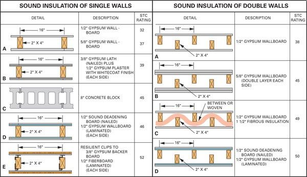 constructionpractices for sound control wall types on different types of interior walls id=44441