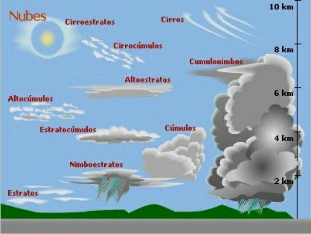 Tipos De Nubes Tipos De Nubes Ciencias De La Tierra Ciencias De La Naturaleza