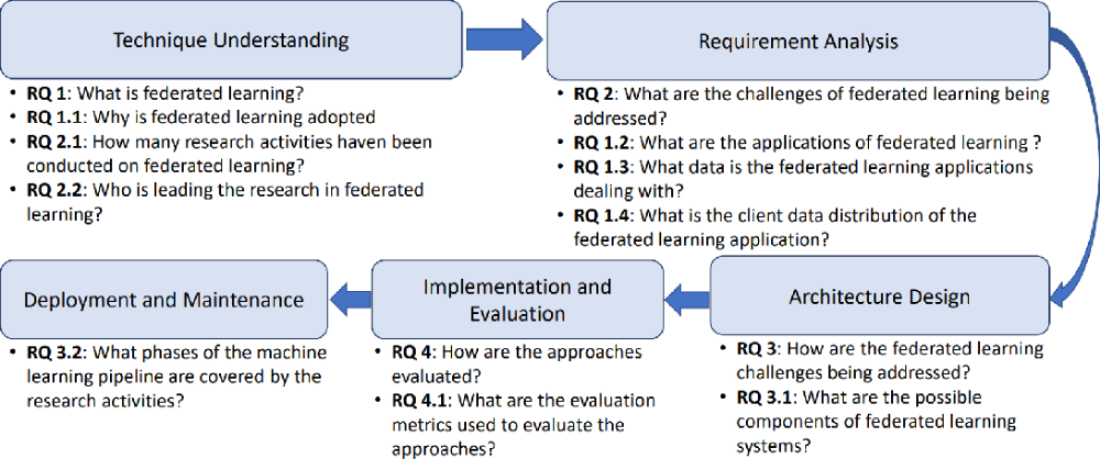Figure 1 From A Systematic Literature Review On Federated Machine Learning From A Software Enginee Software Development Life Cycle Machine Learning Literature