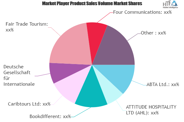 Save Tourism Market To Witness Huge Growth By 2025 Abta