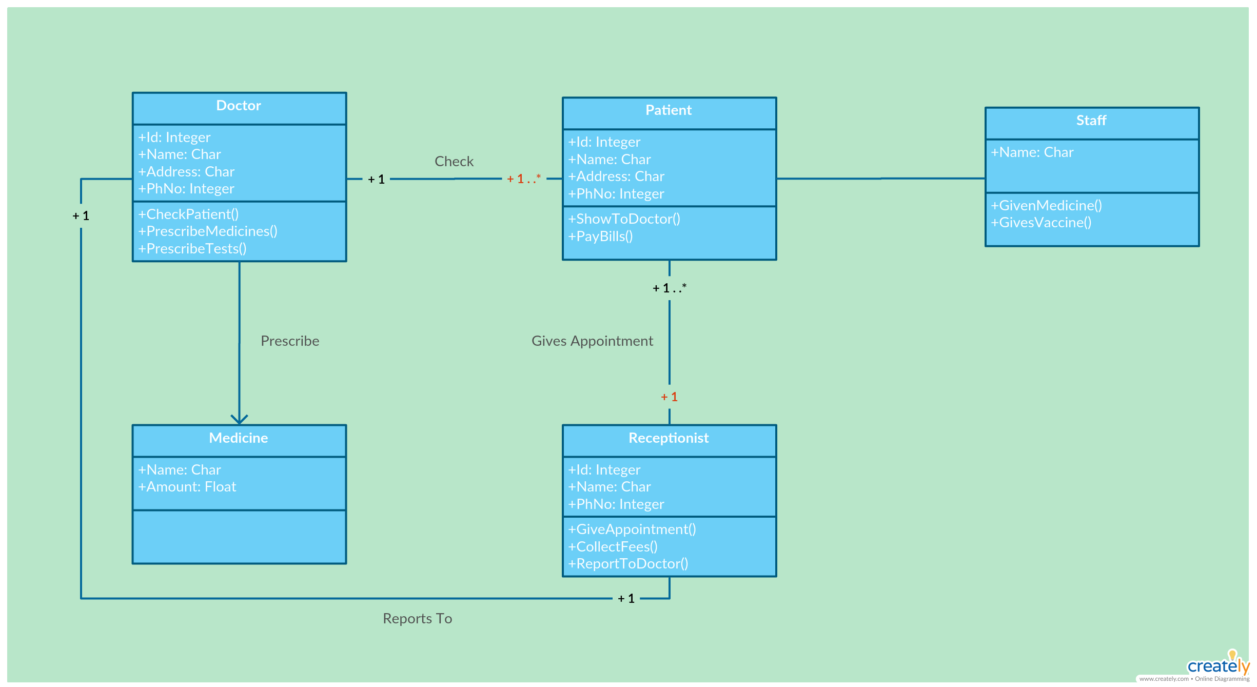 The Ultimate Class Diagram Tutorial To Help Model Your Systems Easily Class Diagram Class Diagram