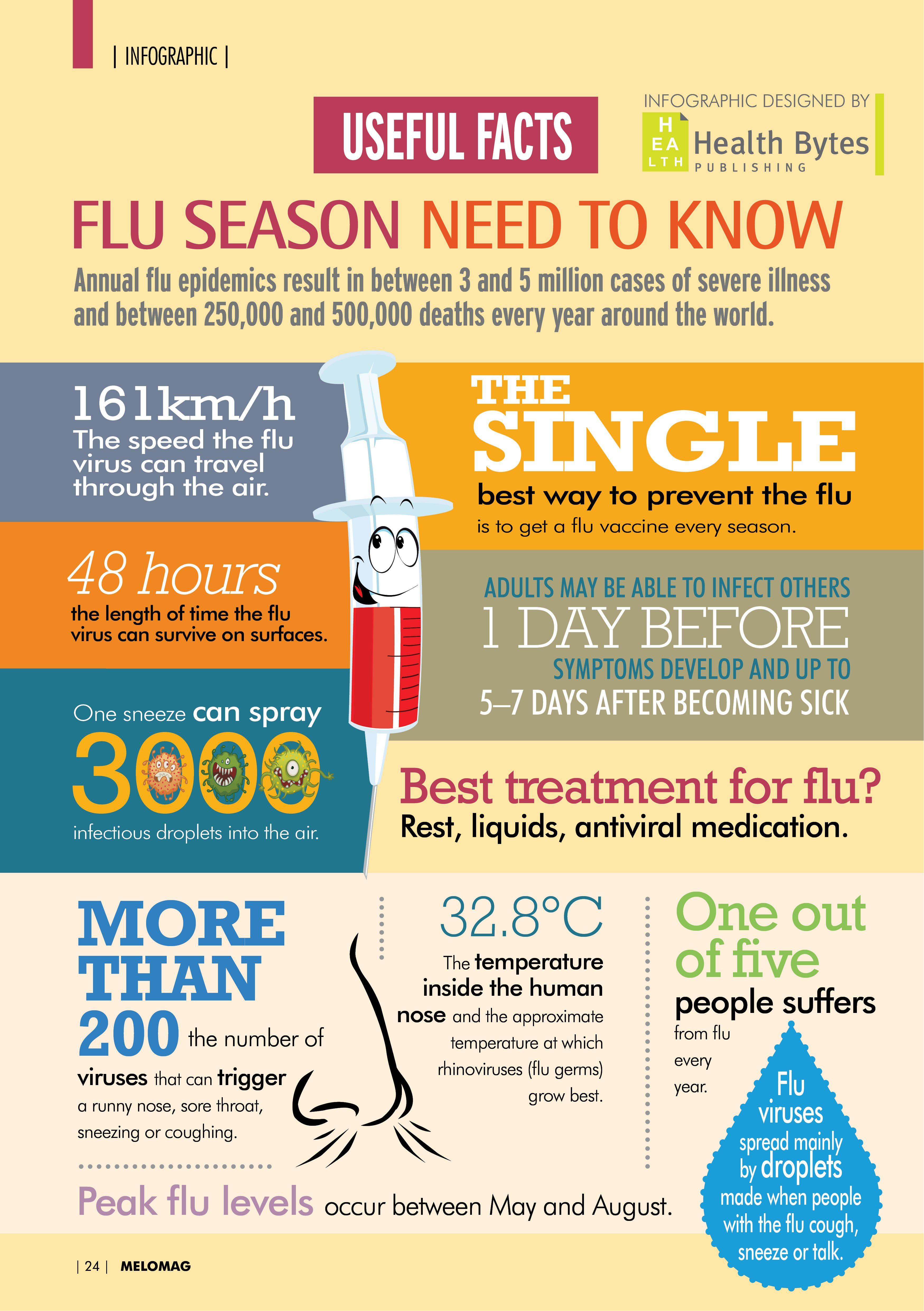 d7d97eccf297976906164ca9f4e8d430 - How To Convince Someone To Get The Flu Shot