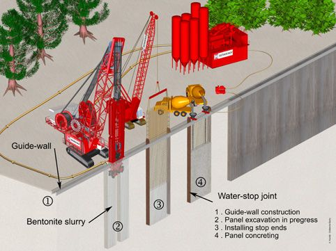 Diaphragm Wall Google Search Wall Architecture Details Retaining Structure