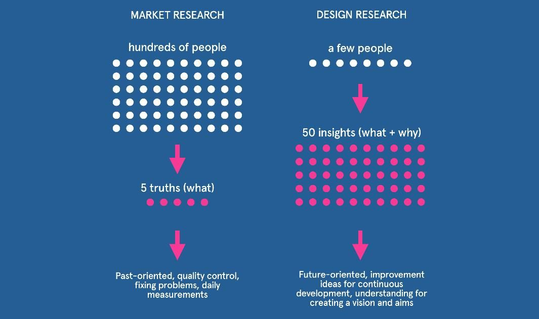 Market Research Vs Design Research  Omnitouch International