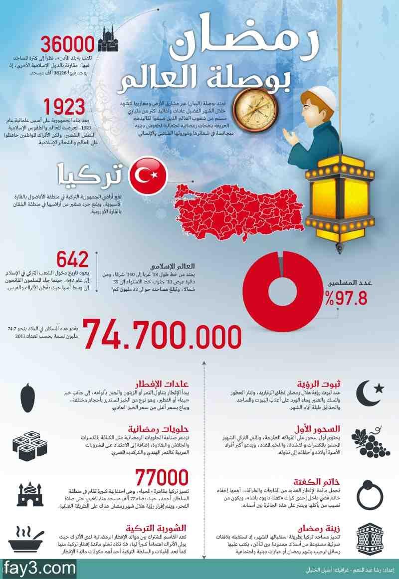 انفوجرافيك عن رمضان في تركيا Ramadan Bullet Journal
