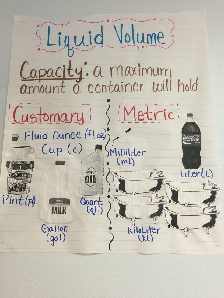 Liquid Volume Anchor Chart Capacity Anchor Chart 3rd Grade Customary Metric Teaching Math Anchor Charts Fifth Grade Math