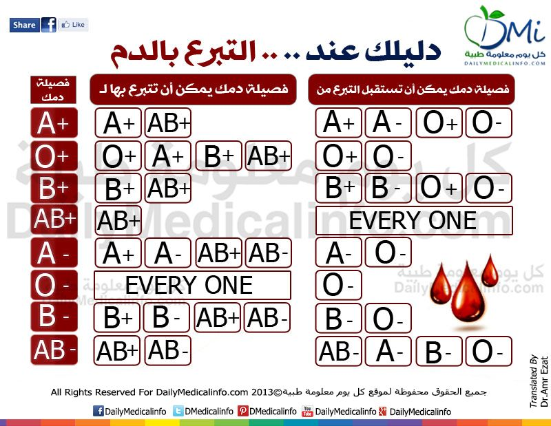 Pin On دليلك للتبرع بالدم