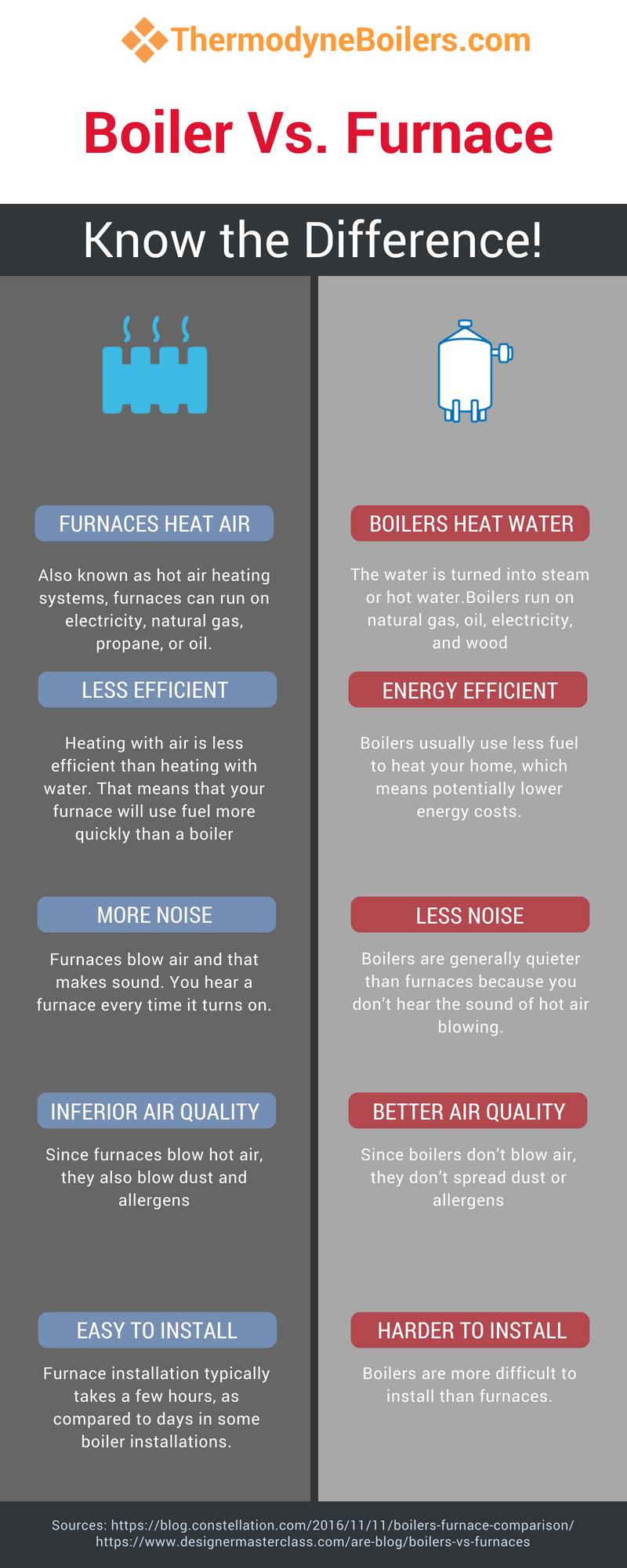 What is Boiler ? | Pinterest