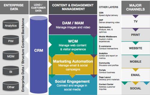 Digital Marketing Technology Stack Liberteks IT Services - digital assets management resume