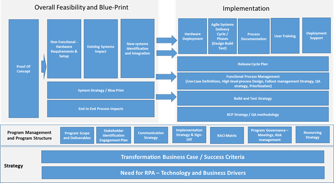 Professional Outsourcing Resources - Enabling High Impact with RPA