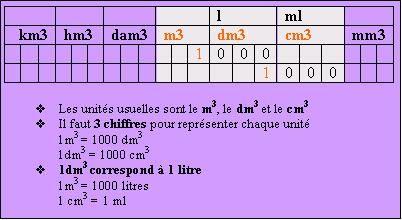 tableau de conversion litre en cm3 | Tableau de conversion, Tableau