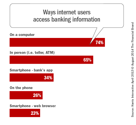 Graph Ways Users Access Banking Information from