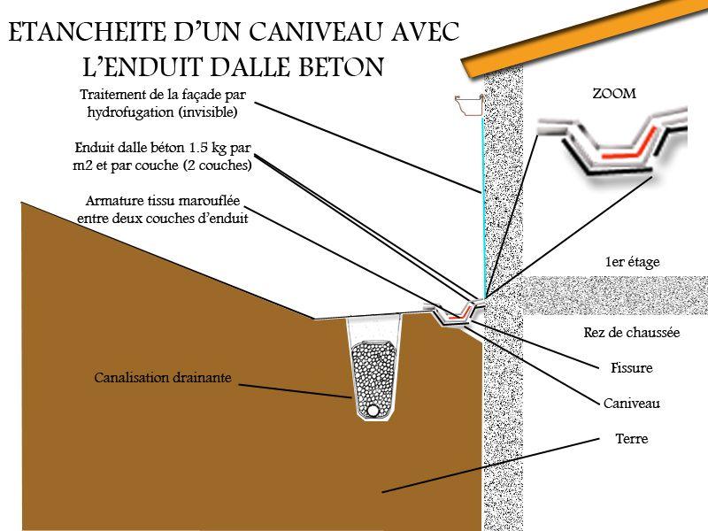 Etancheite Caniveau Beton A Grille Fissure Drain Etancheite Toiture Etancheite Toit