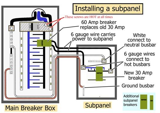 sub panel wiring diagram how to install a subpanel. | home repair | home electrical ...