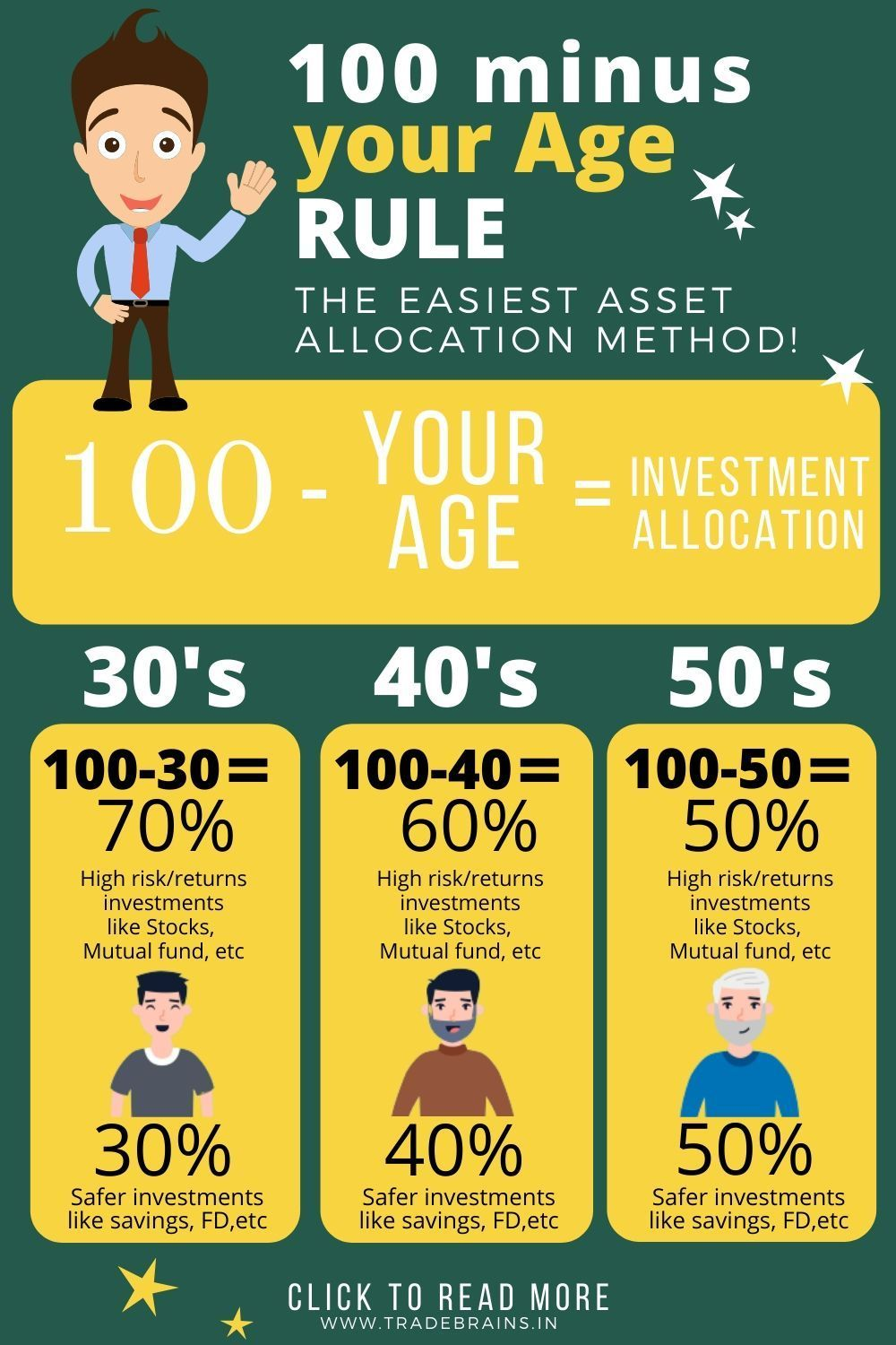 100 Minus Your Age Rule The Easiest Asset Allocation Method In