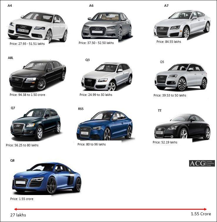 Audi Brand Architecture Google Search Brand Architecture Audi Toy Car