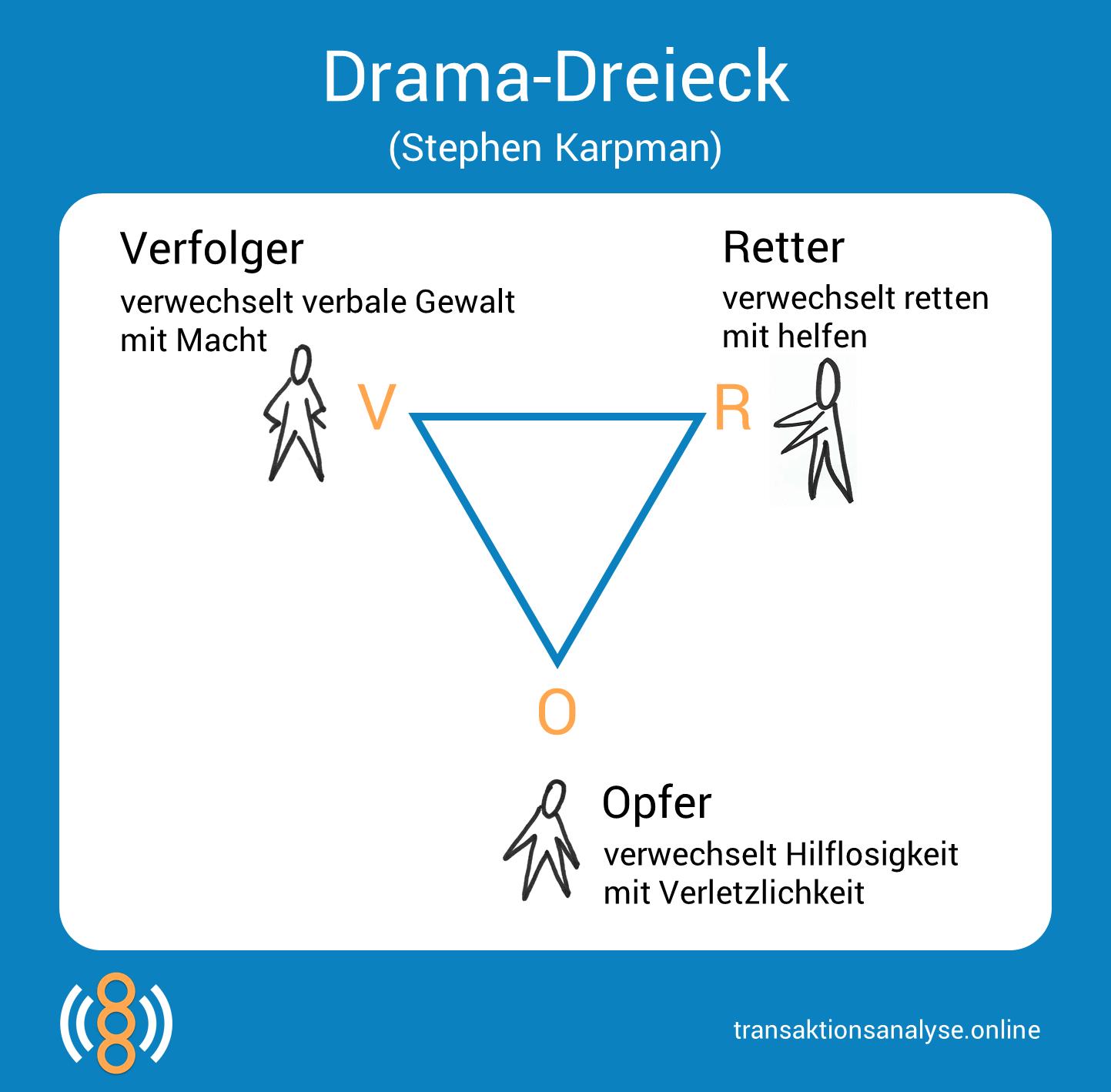 Abwehrmechanismen Freud Beispiele stephen karpman und das drama-dreieck   drama