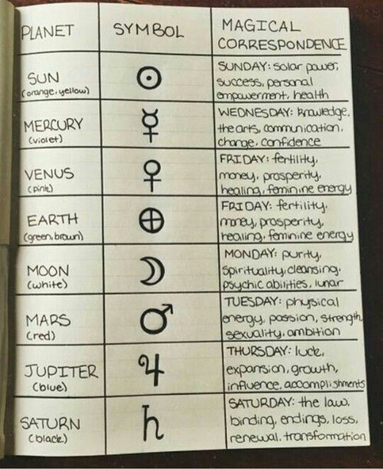 Pin By Peppi Stars On Zodiac Signs Pinterest Witches Magick