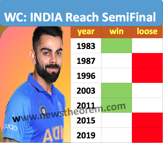 Know How Many Times India Has Reached The World Cup Semi Finals And Final Complete List World Cup 2019 Semifi In 2020 World Cup Semi Final Man Of The Match World Cup