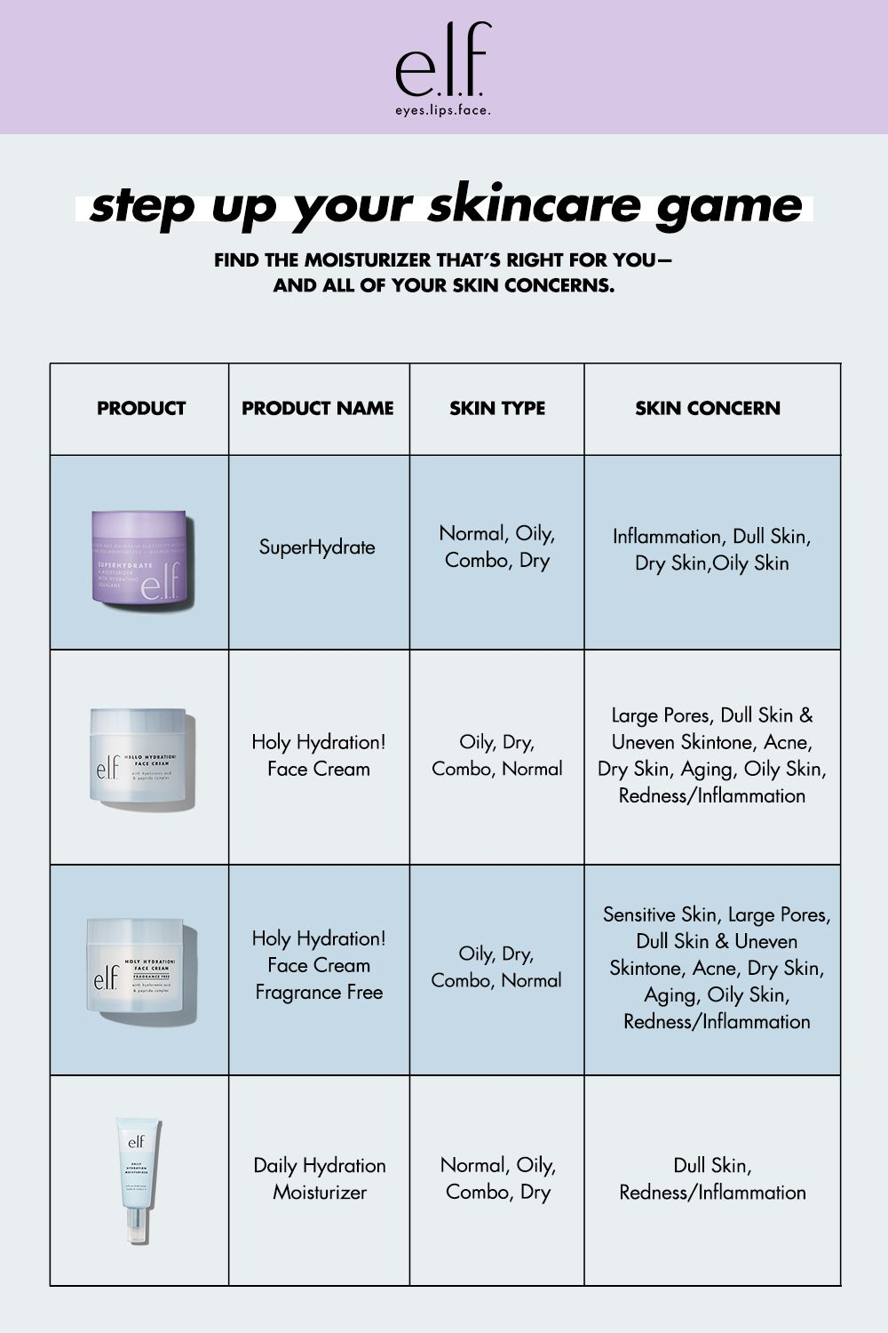 Don T Know Which Moisturizer Will Work Best With Your Skin We Ve Got You Covered In 2020 Skin Care Hair Care Skin Care Body Skin Care