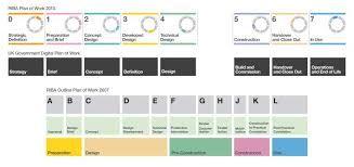 riba interior design stages Google Search Interior Design