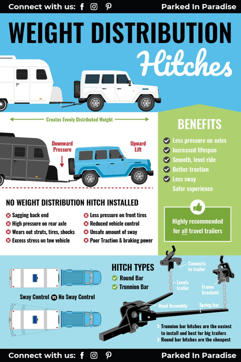 Why Every Trailer Needs A Weight Distribution Hitch in