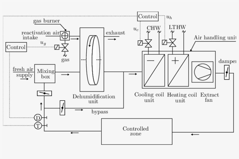 Pin By Mostafa Elbadry On Piping And Instrumentation Diagram Hvac System Hvac Piping And Instrumentation Diagram