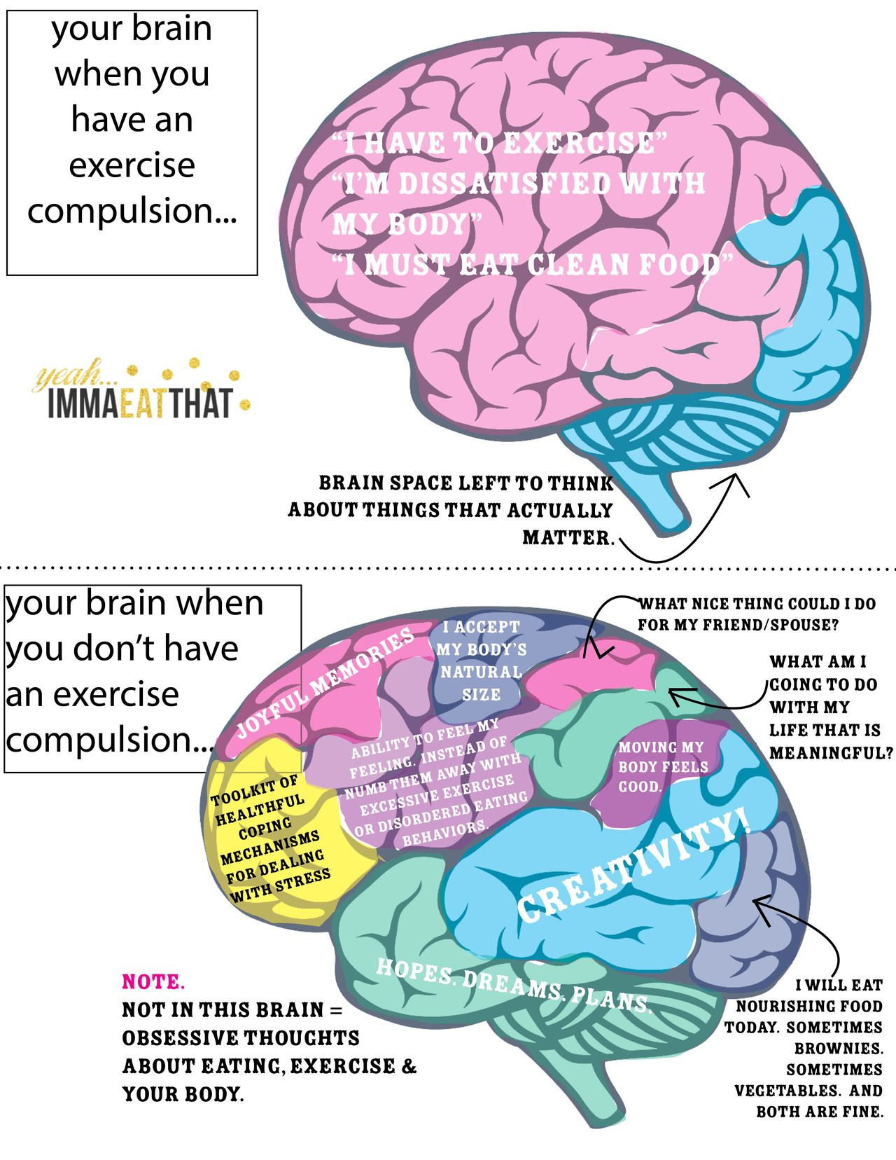 Your brain when you have an exercise obsession vs  your brain when