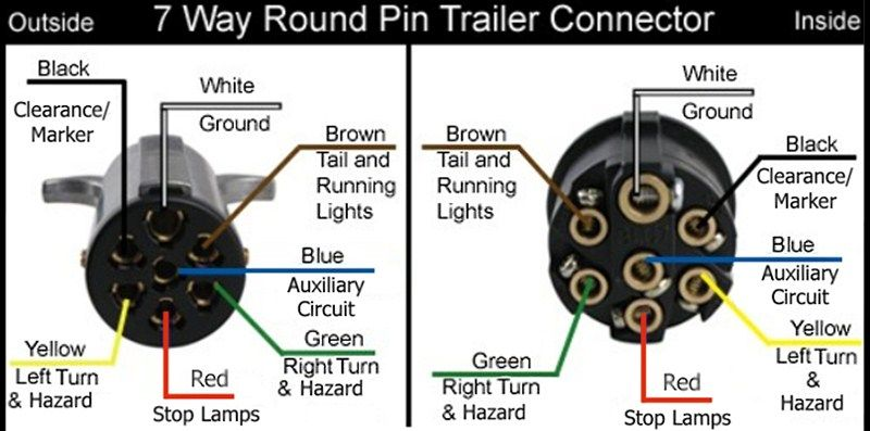 Wiring Diagram For The Pollak Heavy Duty 7 Pole Round Pin Trailer Wiring Connector Pk11700 Trailer Wiring Diagram Trailer Light Wiring Trailer