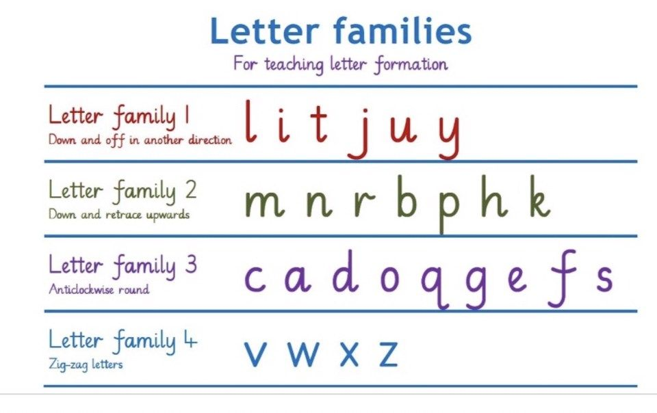 5 Easy Steps To Joined Up Handwriting The Bits In Between Learn Handwriting Teaching Letters Handwriting Analysis