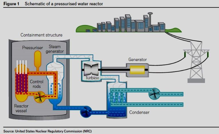 All About The Parts of a Nuclear Power Plant and its definition